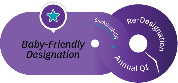 Pathway to Baby-Friendly Designation - Sustainability